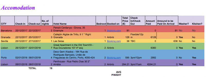 Accommodation Planning Spreadsheet