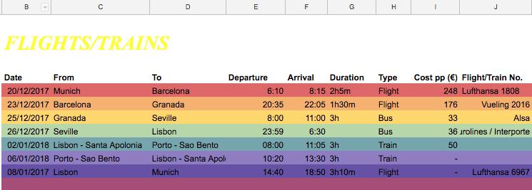 Transportation Planning Spreadsheet